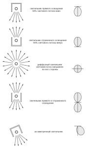 Классификация приборов освещения