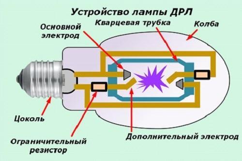 конструкция газоразрядной лампы