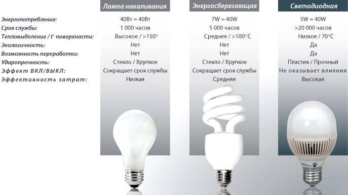 Сравниваем различные лампы