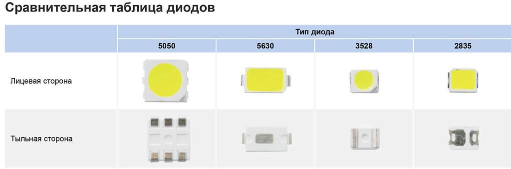 Таблица диодов