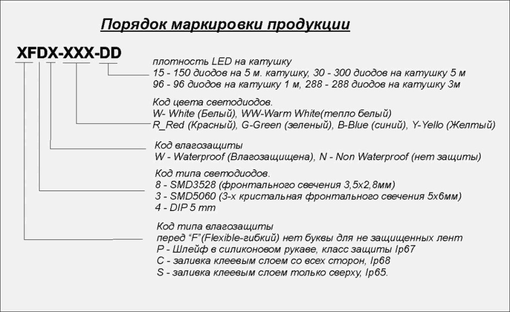 Классификация изделия