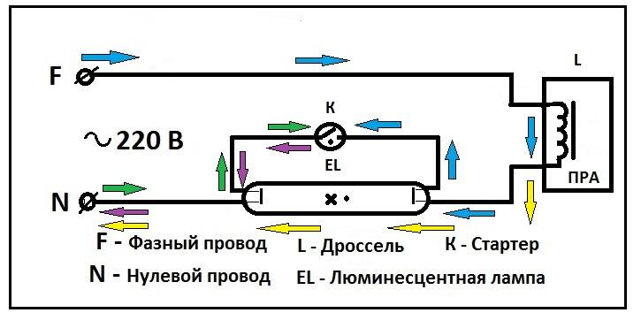 Принцип работы люменесцентного светильника