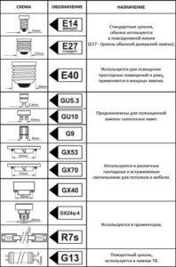 Маркировка держателей ламп