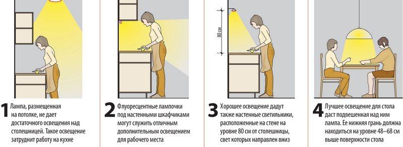 Размещения освещения на кухне