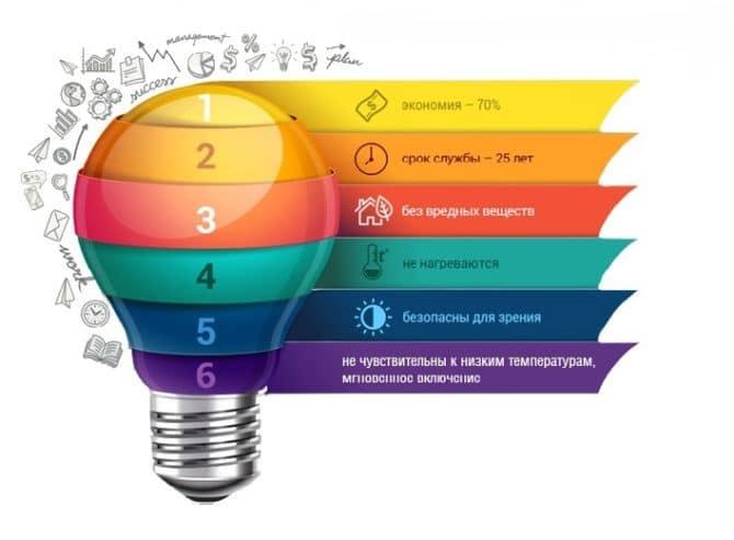 LED лампы, преимущества