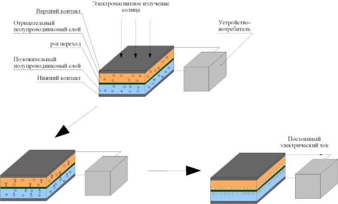 Схема солнечных панелей, принцип работы