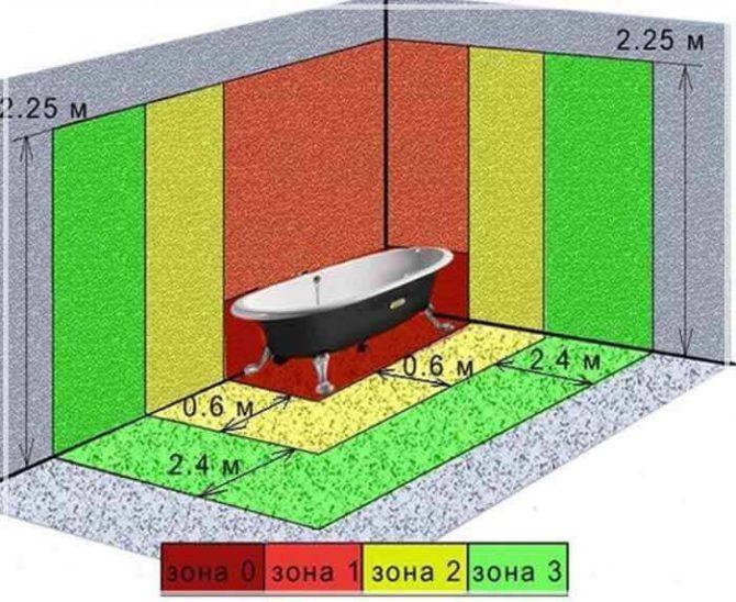 Разбивка ванной комнаты