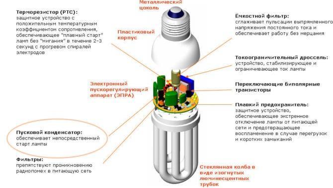 работа энергосберегающих ламп