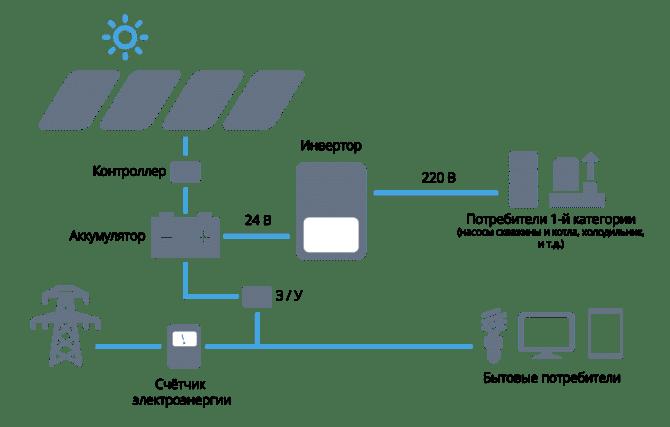 солнечная панель, получение энергии