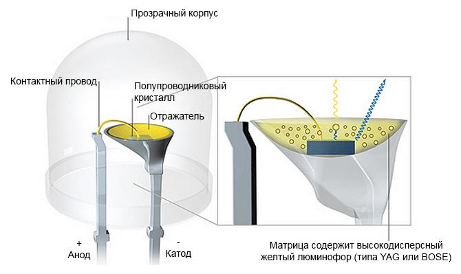 Устройтсов и принцип работы лампы