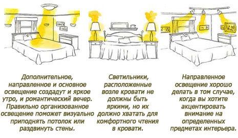 Базовые правила освещения в спальне