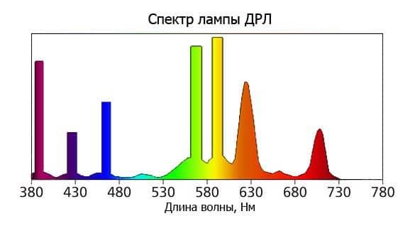 Что такое индекс цветопередачи и как он измеряется