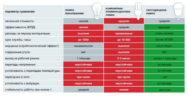 Сравнительная характеристики различных ламп