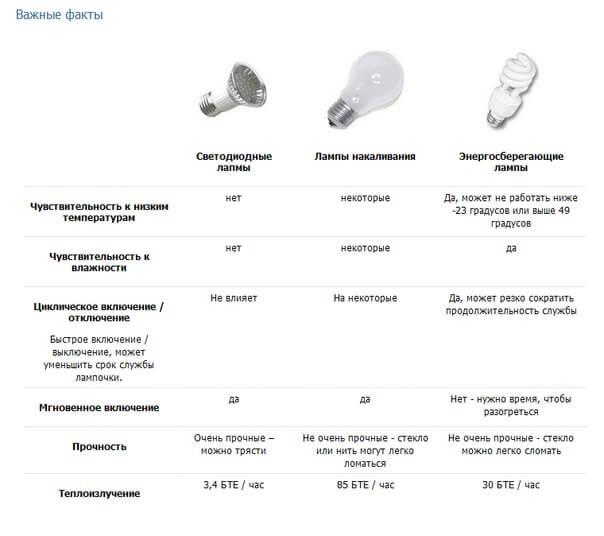 Сравниваем диодную лампу с другими источниками света