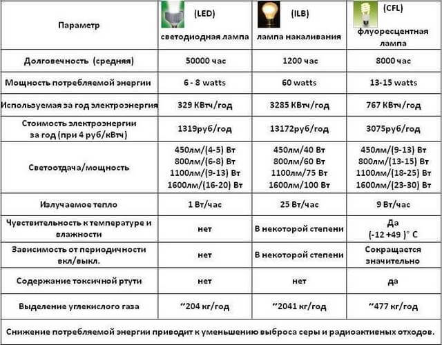 Сравниваем популярные источники света