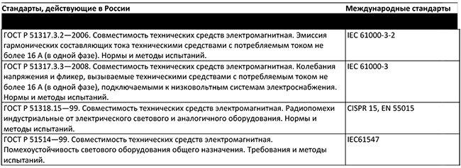 В России существует перечень стандартов