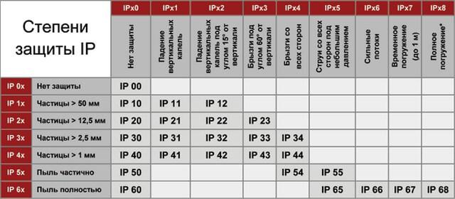 Таблица степени защиты IP