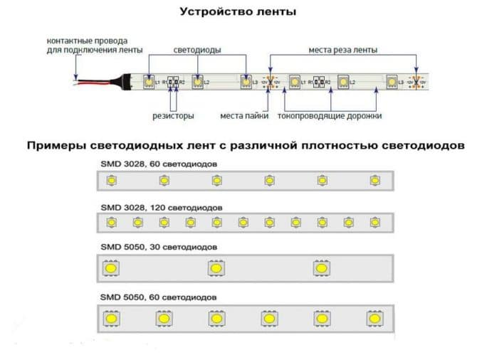 LED, строение