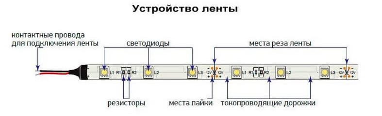 Устройство светодиодной ленты