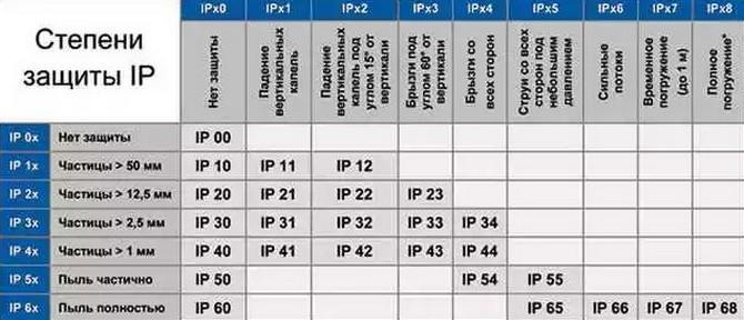 Защита IP