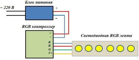 Установка RGB-ленты