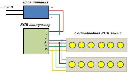 Монтаж дополнительной RGB-ленты