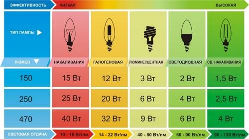 таблица мощности светового потака лампочек
