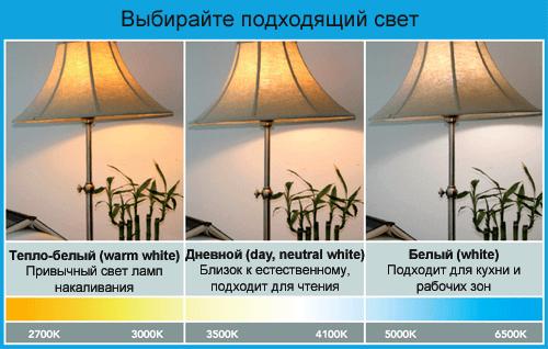 Различная температура света