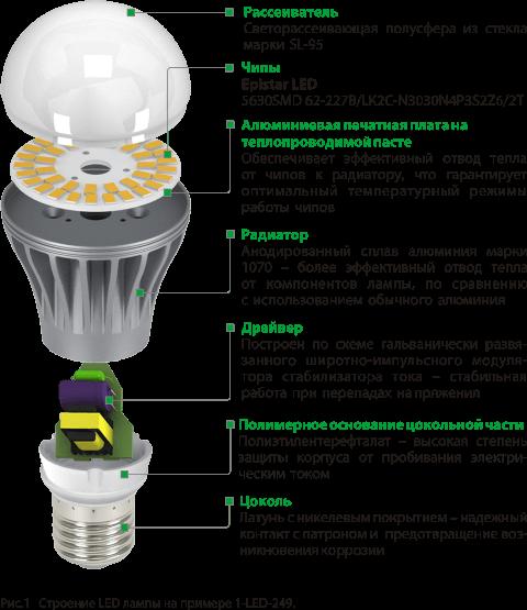Коснтрукция диодной лампы