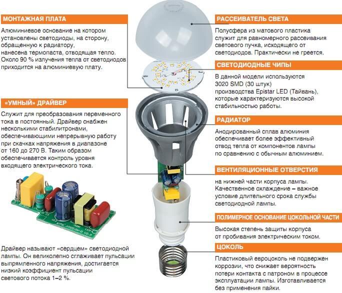 Устройтсво диодной лампочки