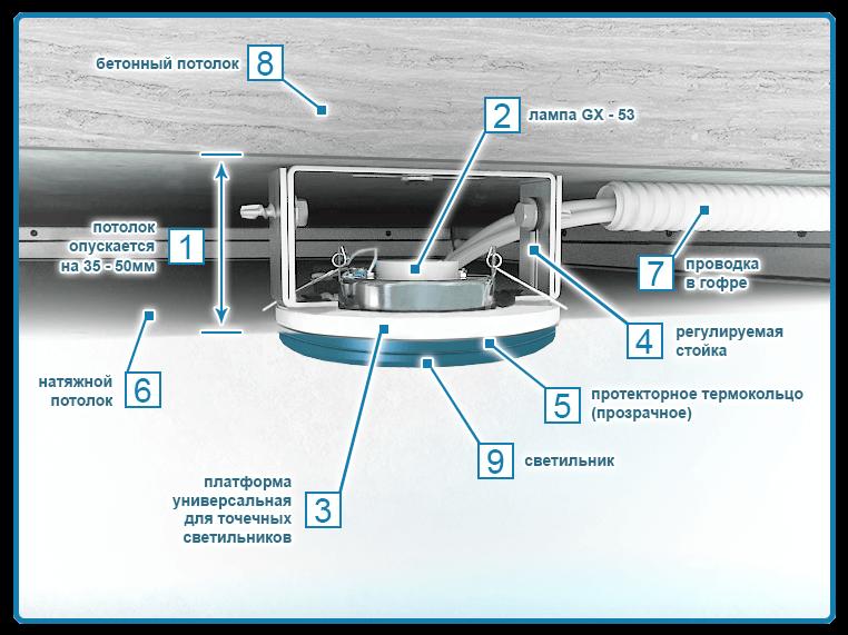 Монтаж и устройство прибора