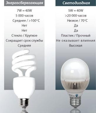 лампа люминесцентная, светодиодная