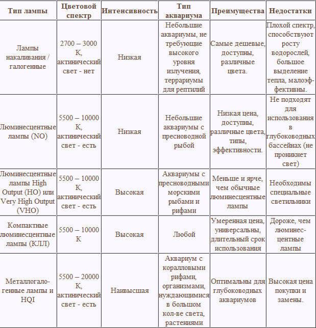 Разновидности ламп и их характеристики