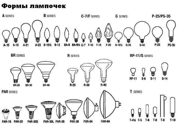 Все формы лампочек