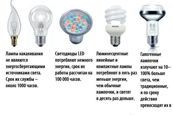 Сравниваем с другими лампами