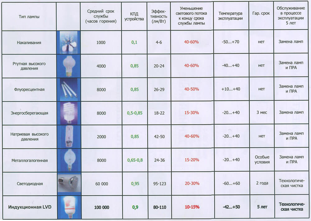 Характеристики ламп освещения для улицы